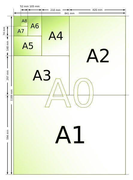 format-papier-A0-A1-A2-A3-A4-A5.jpg
