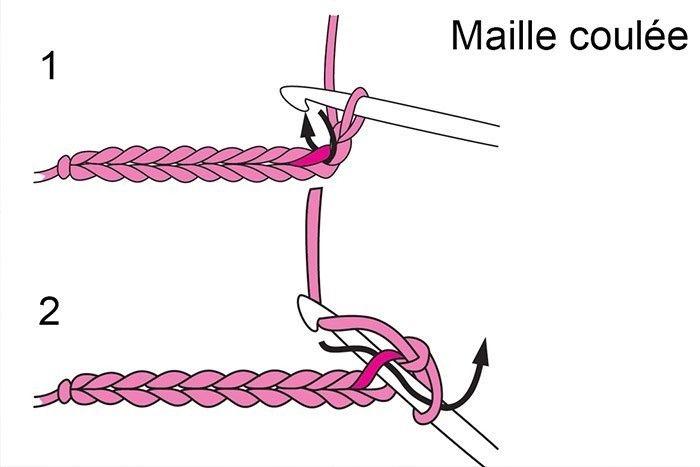 Point utilisé : Maille coulée